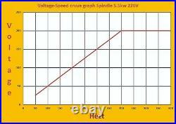 Combo ATC spindle motor BT30 5.5kw 220V 1500rpm18krpm + VFD + 6pcs NBT30 +more